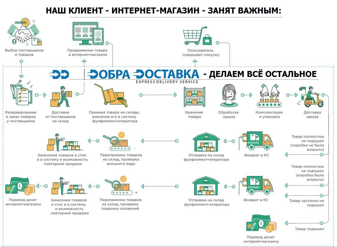 Услуги фулфилмент, комплектация, хранение - Добра Доставка 2019