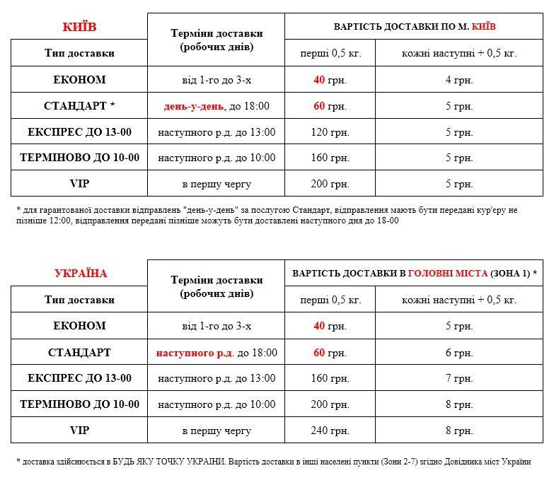 Стоимость доставки документов и грузов по Киеву и Украине Добра Доставка 2019