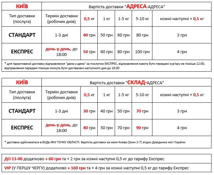 Стоимость доставки документов и грузов по Киеву Добра Доставка 2019