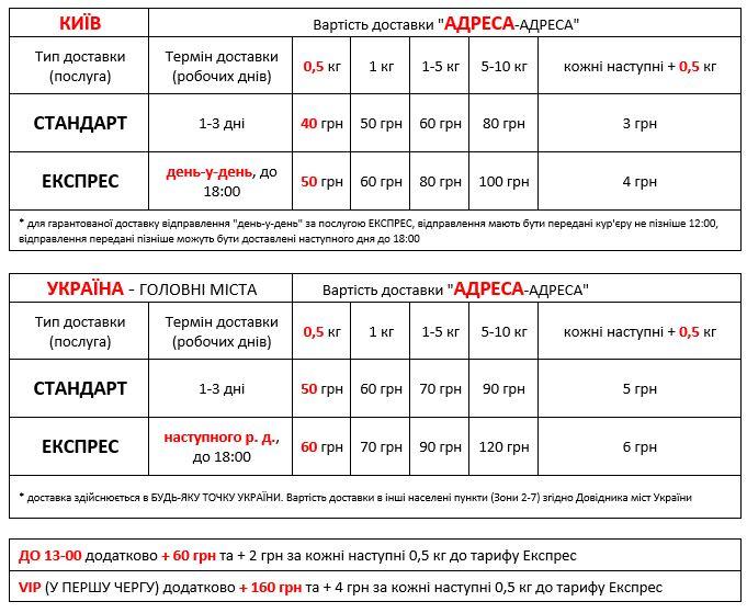 Вартість адресної доставки документів та вантажів по Києву та по Україні Добра Доставка 2019