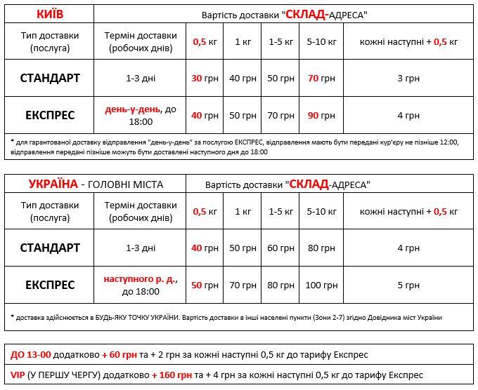 Вартість адресної доставки зі складу в Київі по Києву та по Україні Добра Доставка 2019