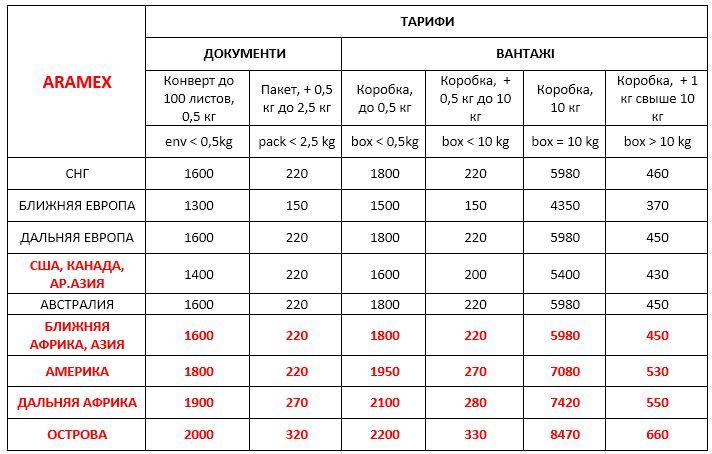 Стоимость Aramex Украина международная экспресс доставка ДД 20,03,20
