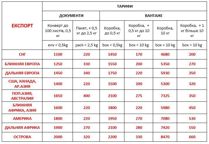 Вартість економ доставки міжнародних вантажів ДД 20.03.2020
