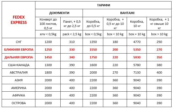 Вартість FedEx Україна експрес доставки міжнародних вантажів ДД 20.03.2020