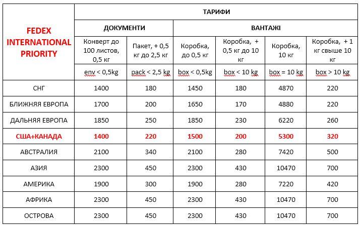 Стоимость FedEx Украина Internatuonal Priority международная экспресс доставка ДД 20,03,20