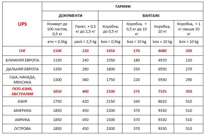 Стоимость UPS Украина международная экспресс доставка ДД 20,03,20