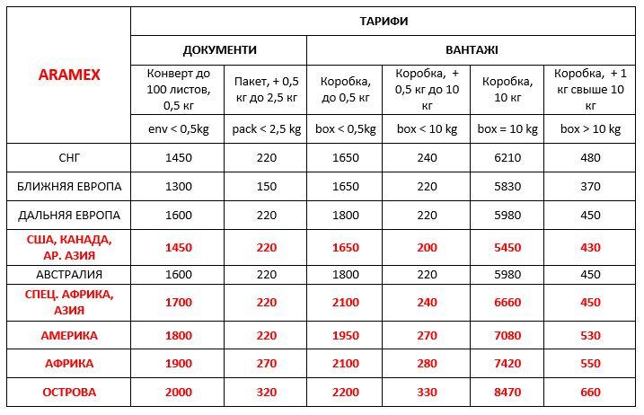Стоимость Aramex Украина международная экспресс доставка ДД 01,06,20
