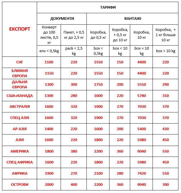 Доставка з України за кордон - Вартість економ доставки міжнародних вантажів ДД 01.06.2020