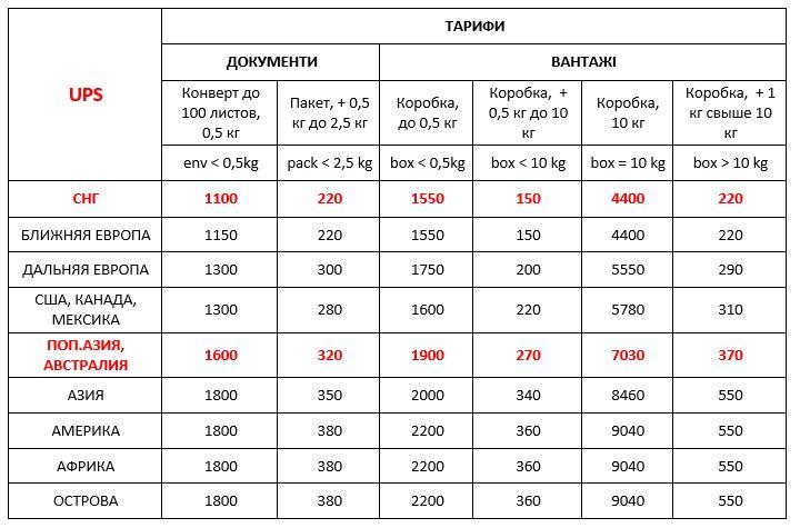 Вартість UPS International Priority Україна експрес доставки міжнародних вантажів ДД 01.06.2020