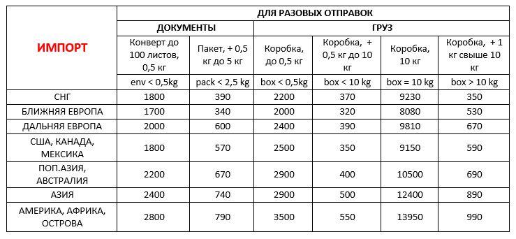 Вартість імпорту в Україну з-за кордону ДД 01,09,20