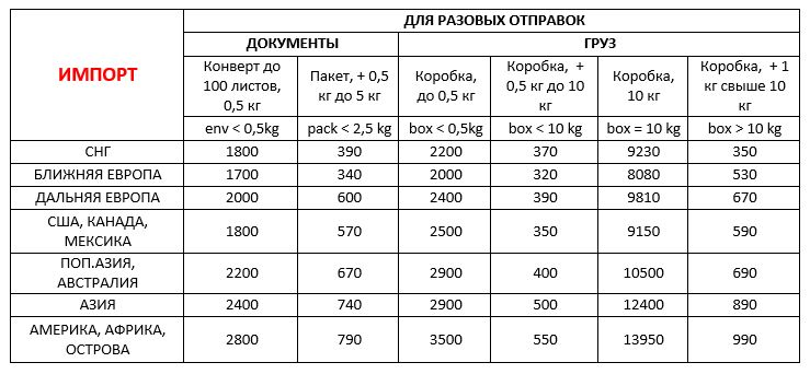 Стоимость импорта в Украину документов и грузов из-за границы ДД 01,09,20