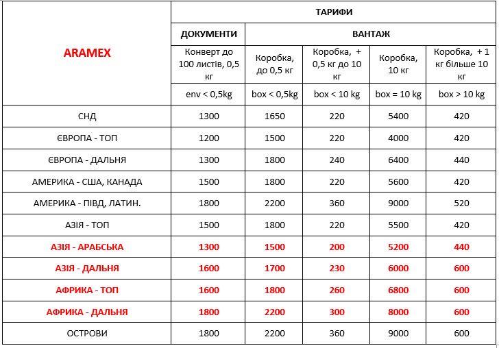 Вартість Aramex Україна експрес доставки міжнародних вантажів ДД 10.10.2020