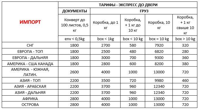 Стоимость - Доставка в Украину из-за границы документов и грузов