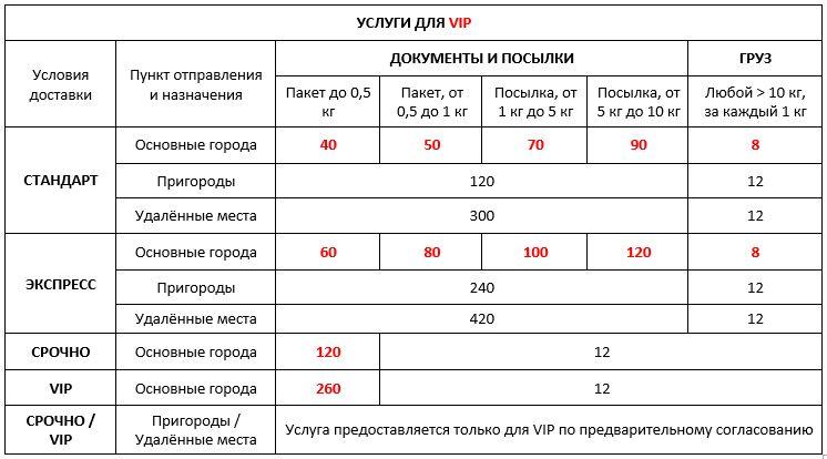 Услуги VIP клиентам - экспресс-доставка по Киеву и Украине