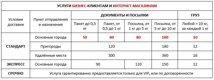 Экспресс-доставка бизнес клиентам и интернет магазинам по Киеву и Украине 01,11,2020