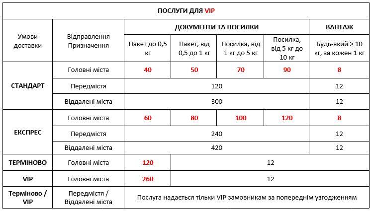 Базові тарифи на доставку по Києву та в будь-яку точку України VIP клієнтам - експрес доставка