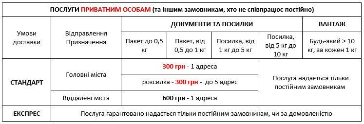 Базові тарифи на доставку по Києву та в будь-яку точку України приватним клієнтам та іншим замовникам - кур`єрська служба