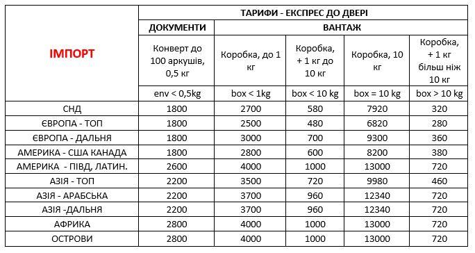 Вартість доставки документів та вантіжів з-за кордону в Україну