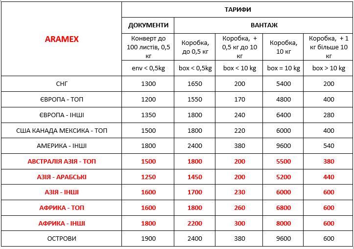 Вартість Aramex Україна міжнародна експрес доставка ДД 01,01,21