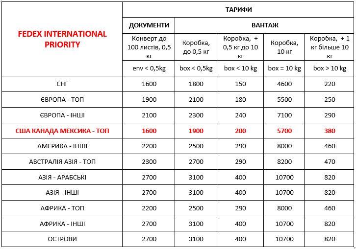 Вартість FedEx Україна міжнародна експрес доставка ДД 01,01,21