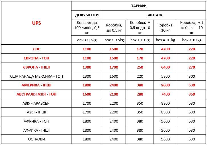 Вартість UPS Україна міжнародна експрес доставка ДД 01,01,21
