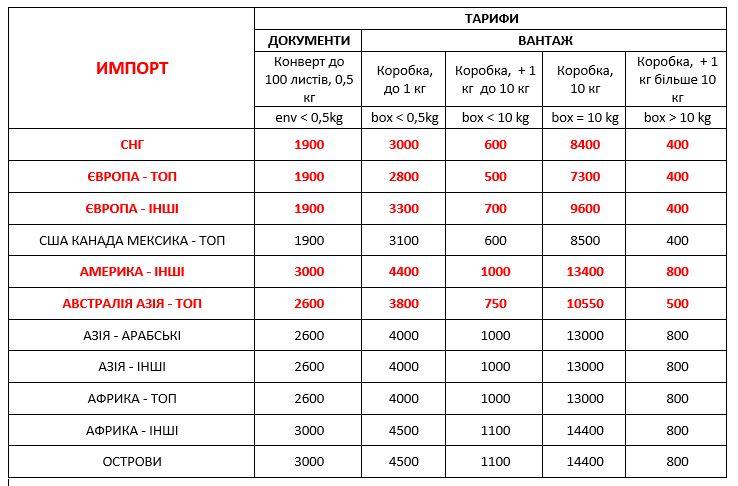 Доставка в Украину из-за границы международная экспресс доставка ДД 01,01,21