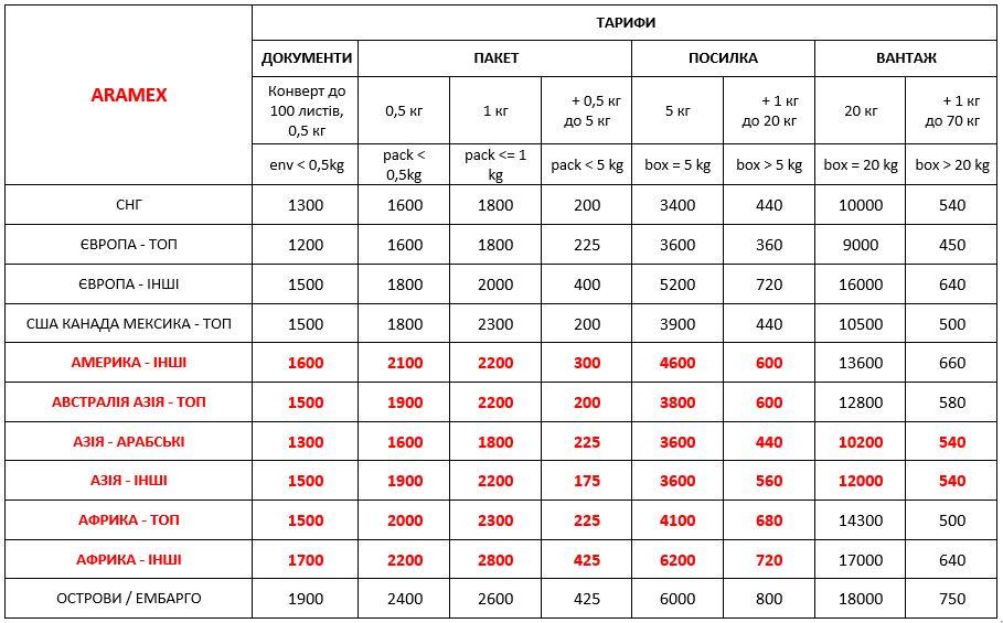 Вартість доставки Aramex Україна 01.01.2021